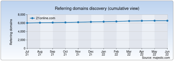 Referring domains for 21online.com by Majestic Seo