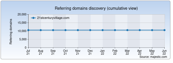 Referring domains for 21stcenturyvillage.com by Majestic Seo