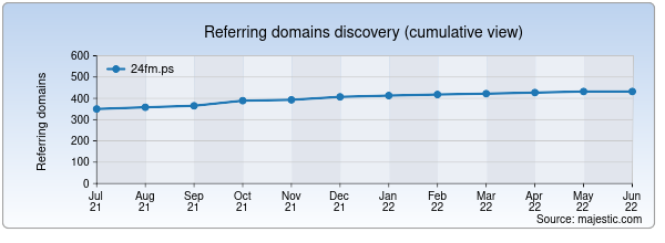 Referring domains for 24fm.ps by Majestic Seo