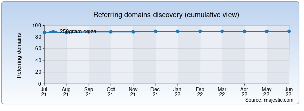 Referring domains for 250gram.co.za by Majestic Seo