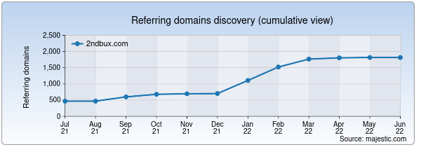 Referring domains for 2ndbux.com by Majestic Seo