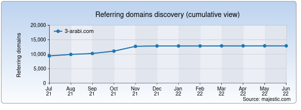 Referring domains for 3-arabi.com by Majestic Seo
