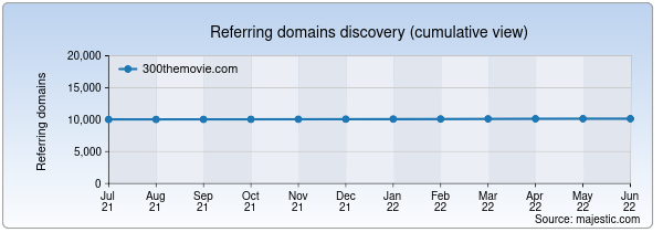 Referring domains for 300themovie.com by Majestic Seo