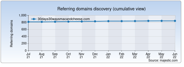 Referring domains for 30days30waysmacandcheese.com by Majestic Seo