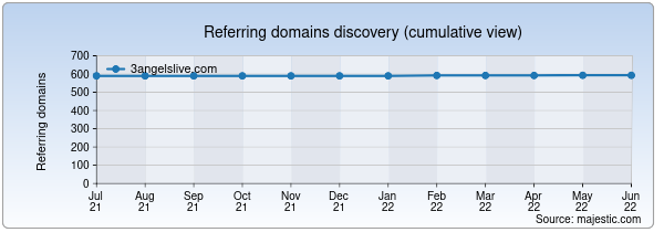 Referring domains for 3angelslive.com by Majestic Seo