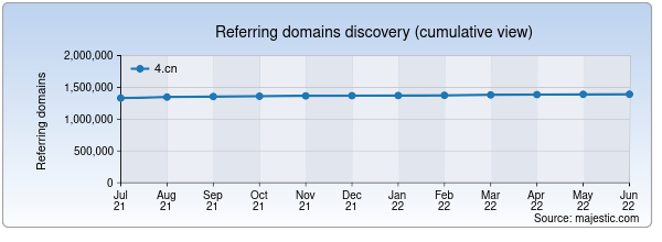 Referring domains for 4.cn by Majestic Seo