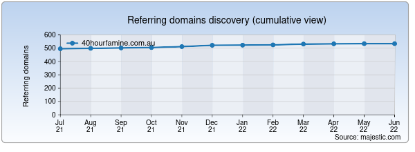 Referring domains for 40hourfamine.com.au by Majestic Seo