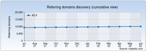 Referring domains for 42.fr by Majestic Seo