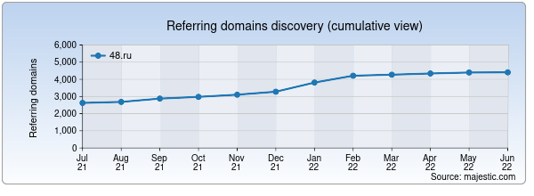 Referring domains for 48.ru by Majestic Seo
