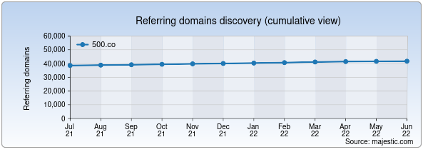 Referring domains for 500.co by Majestic Seo
