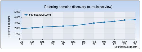 Referring domains for 560theanswer.com by Majestic Seo