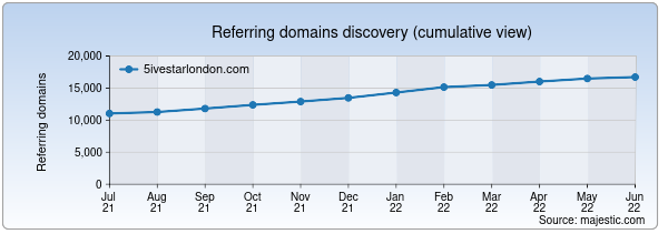 Referring domains for 5ivestarlondon.com by Majestic Seo