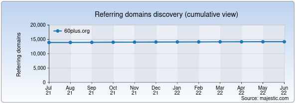 Referring domains for 60plus.org by Majestic Seo
