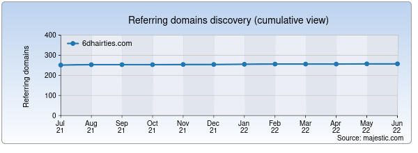 Referring domains for 6dhairties.com by Majestic Seo