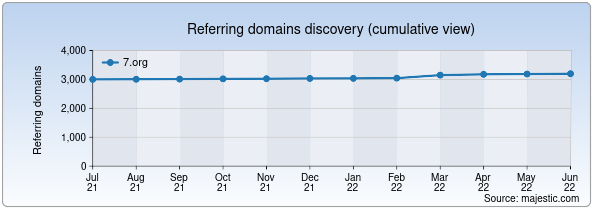 Referring domains for 7.org by Majestic Seo