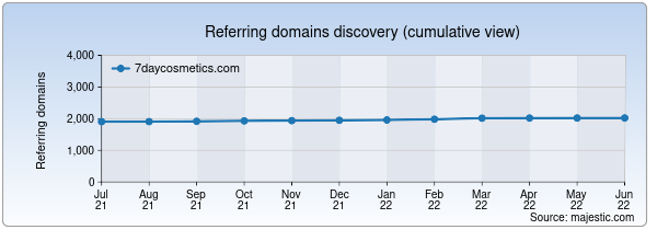 Referring domains for 7daycosmetics.com by Majestic Seo
