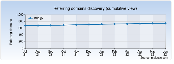 Referring domains for 80c.jp by Majestic Seo
