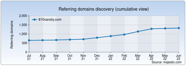 Referring domains for 810varsity.com by Majestic Seo