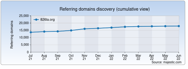 Referring domains for 826la.org by Majestic Seo