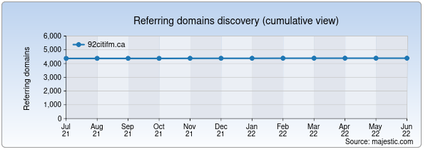 Referring domains for 92citifm.ca by Majestic Seo