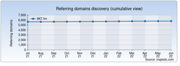 Referring domains for 947.fm by Majestic Seo