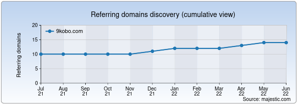 Referring domains for 9kobo.com by Majestic Seo