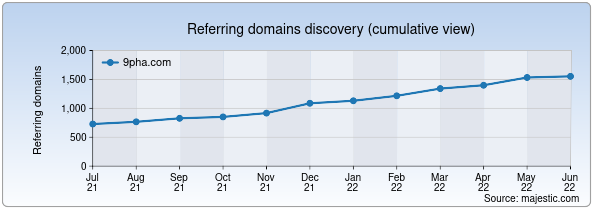 Referring domains for 9pha.com by Majestic Seo