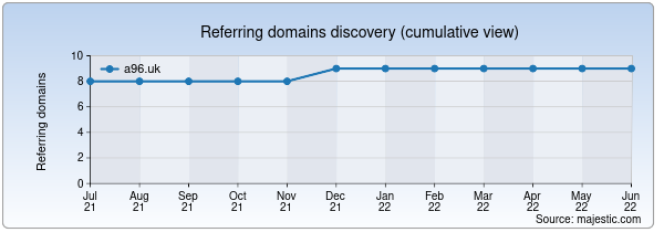 Referring domains for a96.uk by Majestic Seo