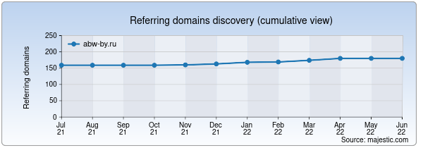 Referring domains for abw-by.ru by Majestic Seo