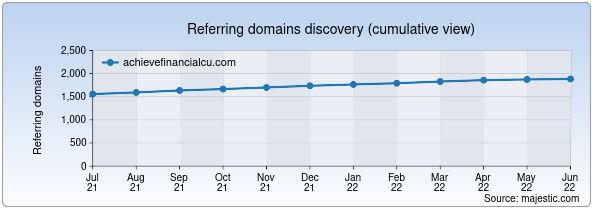 Referring domains for achievefinancialcu.com by Majestic Seo