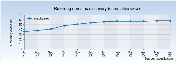 Referring domains for acscky.net by Majestic Seo