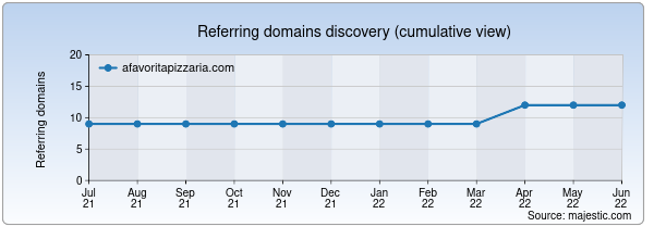 Referring domains for afavoritapizzaria.com by Majestic Seo