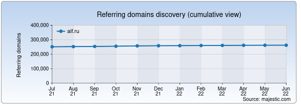 Referring domains for aif.ru by Majestic Seo
