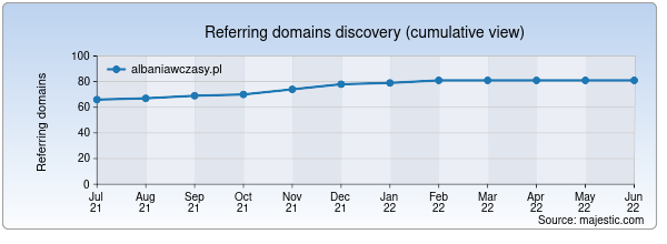 Referring domains for albaniawczasy.pl by Majestic Seo