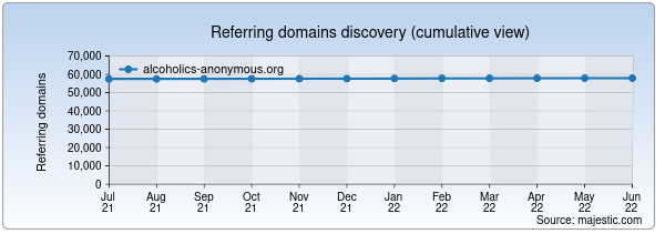 Referring domains for alcoholics-anonymous.org by Majestic Seo
