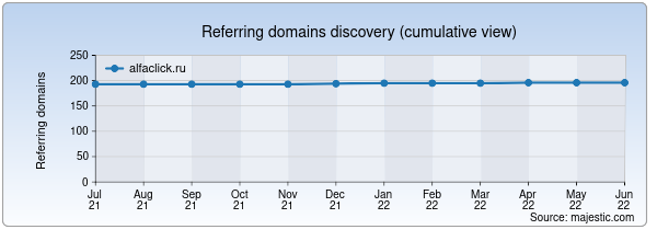 Referring domains for alfaclick.ru by Majestic Seo