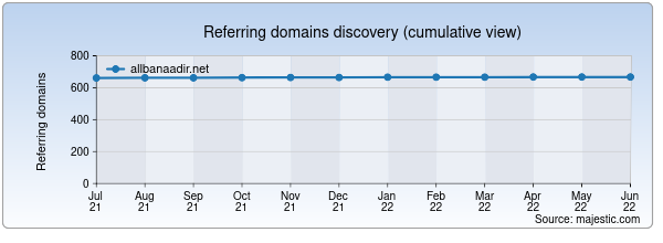 Referring domains for allbanaadir.net by Majestic Seo