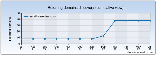 Referring domains for amirthaasorters.com by Majestic Seo