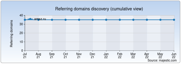 Referring domains for amsz.ru by Majestic Seo