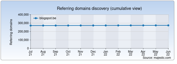 Referring domains for analytics.blogspot.be by Majestic Seo