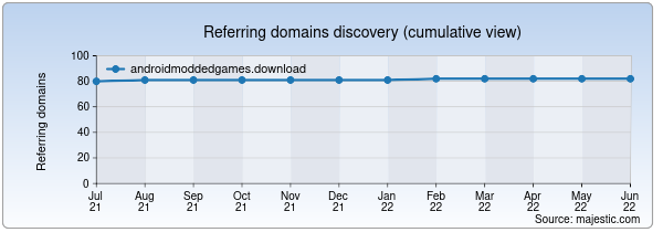 Referring domains for androidmoddedgames.download by Majestic Seo