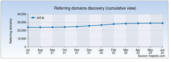 Referring domains for aol.jp by Majestic Seo