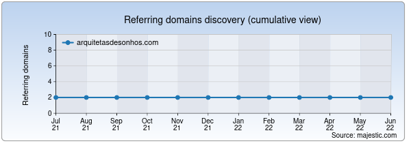 Referring domains for arquitetasdesonhos.com by Majestic Seo