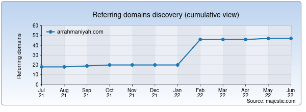 Referring domains for arrahmaniyah.com by Majestic Seo