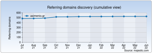 Referring domains for asimenio.gr by Majestic Seo