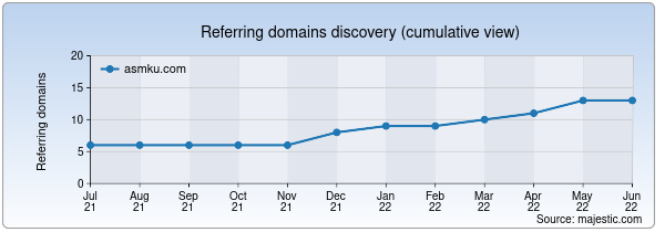 Referring domains for asmku.com by Majestic Seo