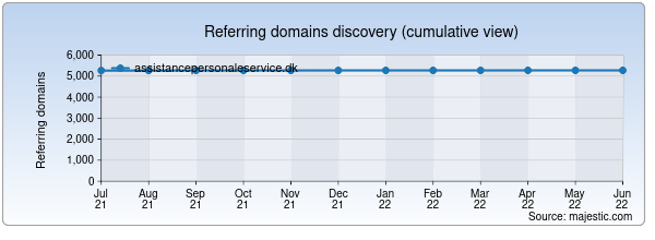 Referring domains for assistancepersonaleservice.dk by Majestic Seo