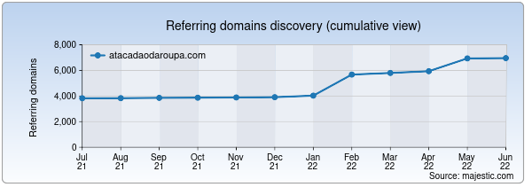 Referring domains for atacadaodaroupa.com by Majestic Seo