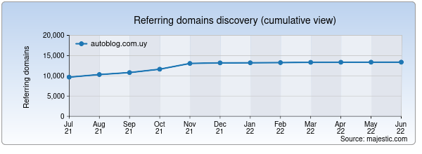 Referring domains for autoblog.com.uy by Majestic Seo