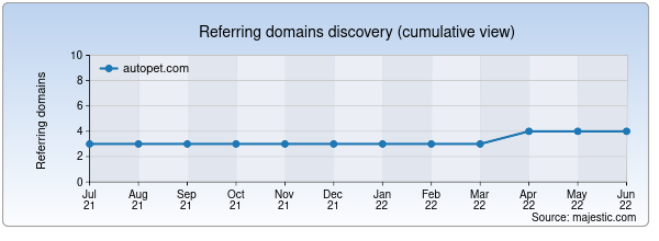 Referring domains for autopet.com by Majestic Seo